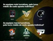 Pesquisa: as 10 melhores equipes brasileiras de CS:GO na perspectiva das apostas